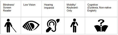 "International text and symbols are used to indicate web-accessibility features. (Source: <a target=""_blank"" href=""http://blog.sciencedirect.com/posts/enabling-people-of-all-abilities-to-access-content-quickly-and-easily"">ScienceDirect blog</a>)"