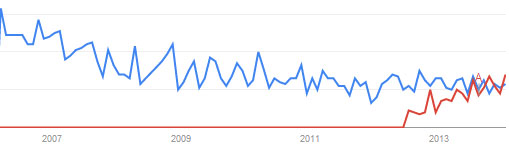 "The results of a search on Google.com for ""altmetrics"" (red line) against ""bibliometrics"" (blue line)."