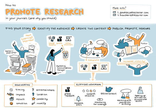 Promote Research