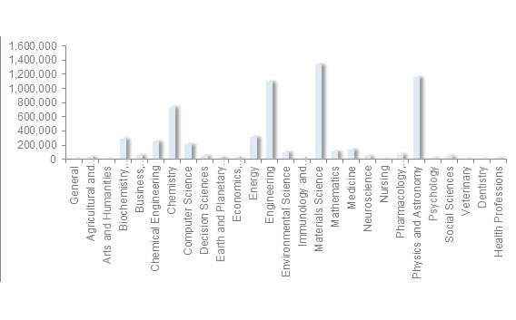 Source: Based on combined full text article downloads from ScienceDirect for high-tech companies (2011-2014)