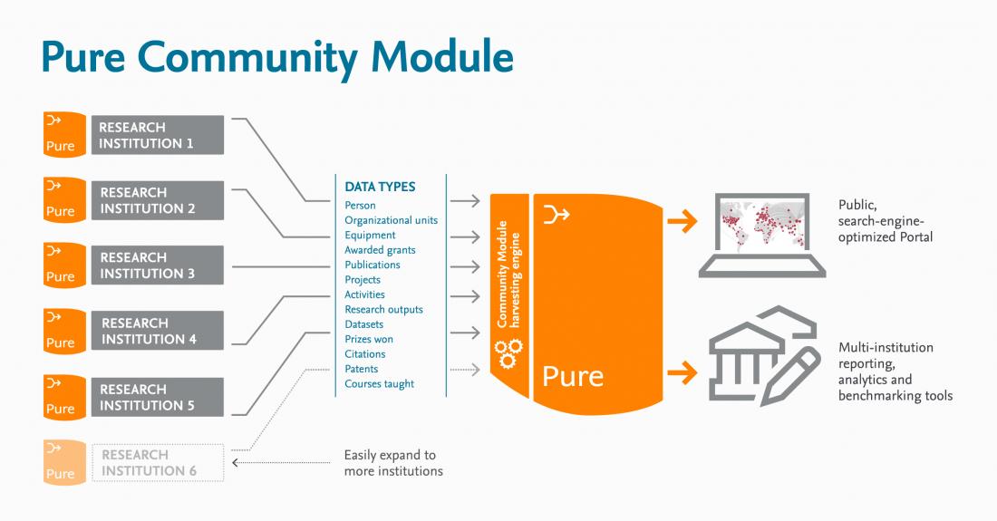 Module Diagram Social - Pure | Elsevier