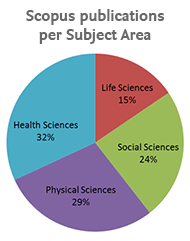 subject coverage scopus image