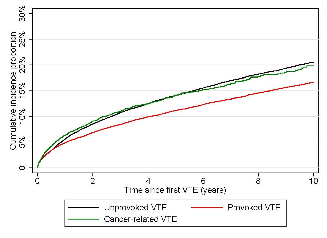 Cumulative risk of recurrent venous thromboembolism