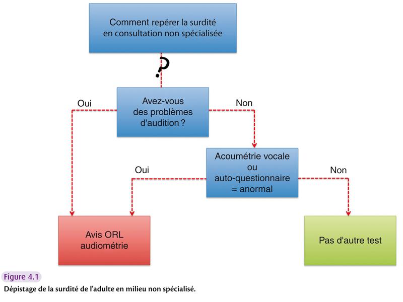 Fig4.1 - Dépistage de la surdité de l'adulte en milieu non spécialisé.