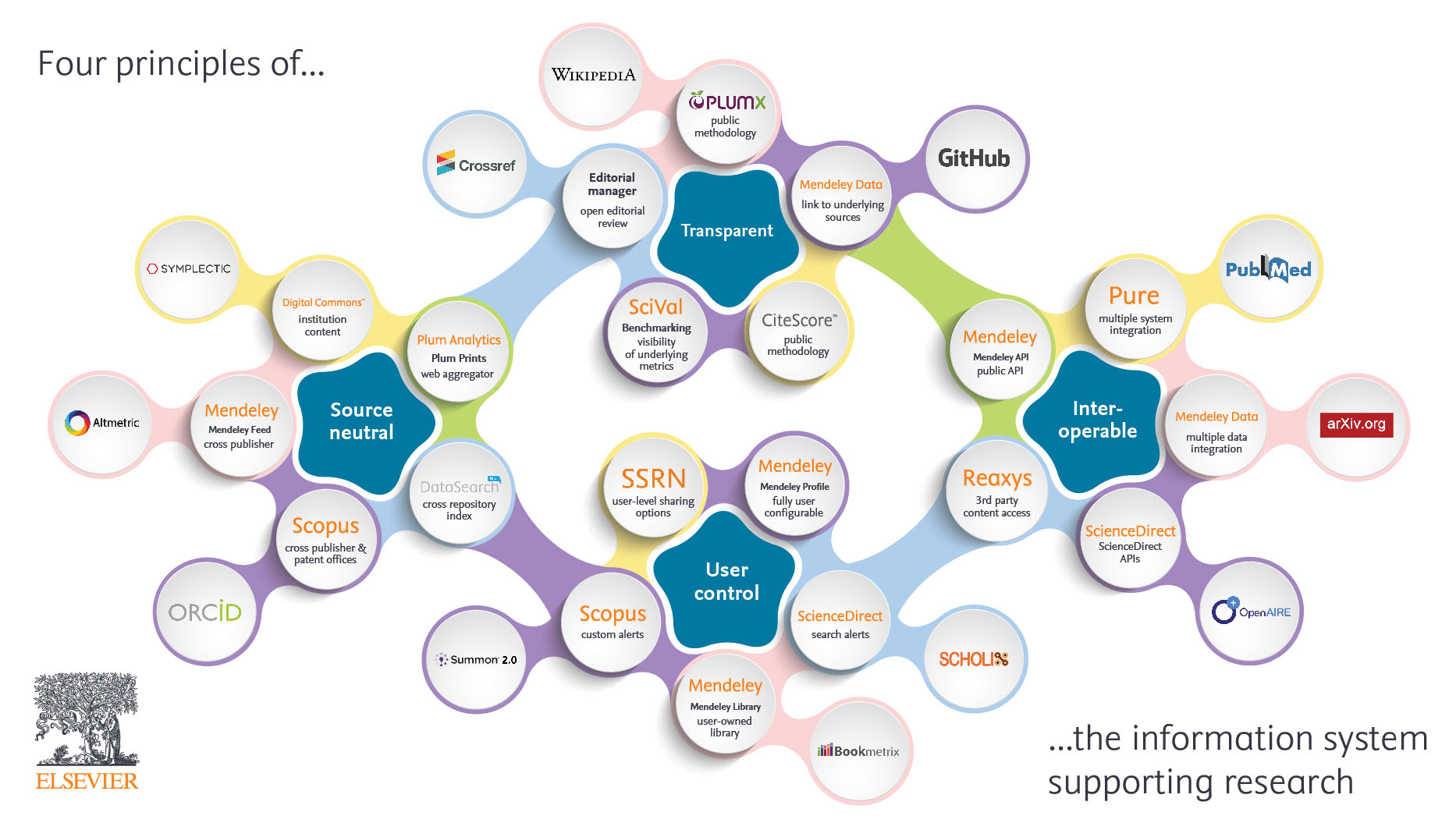 Infographic of the information system supporting research.