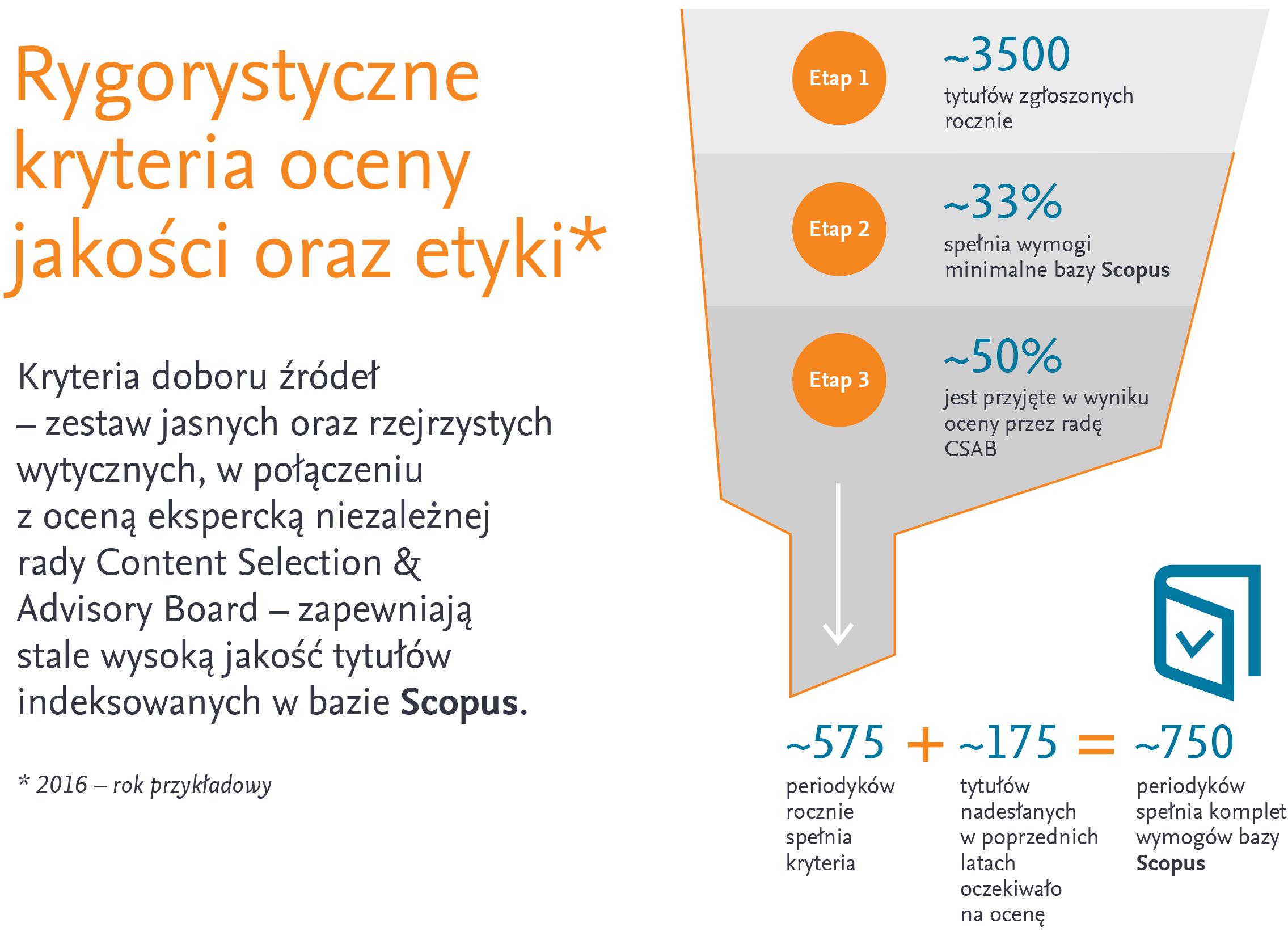 c8390ee3e642 Indeksowanie czasopism naukowych w bazie Scopus