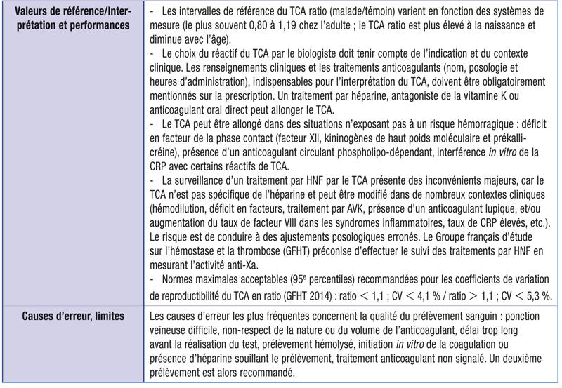Temps de céphaline avec activateur (TCA)