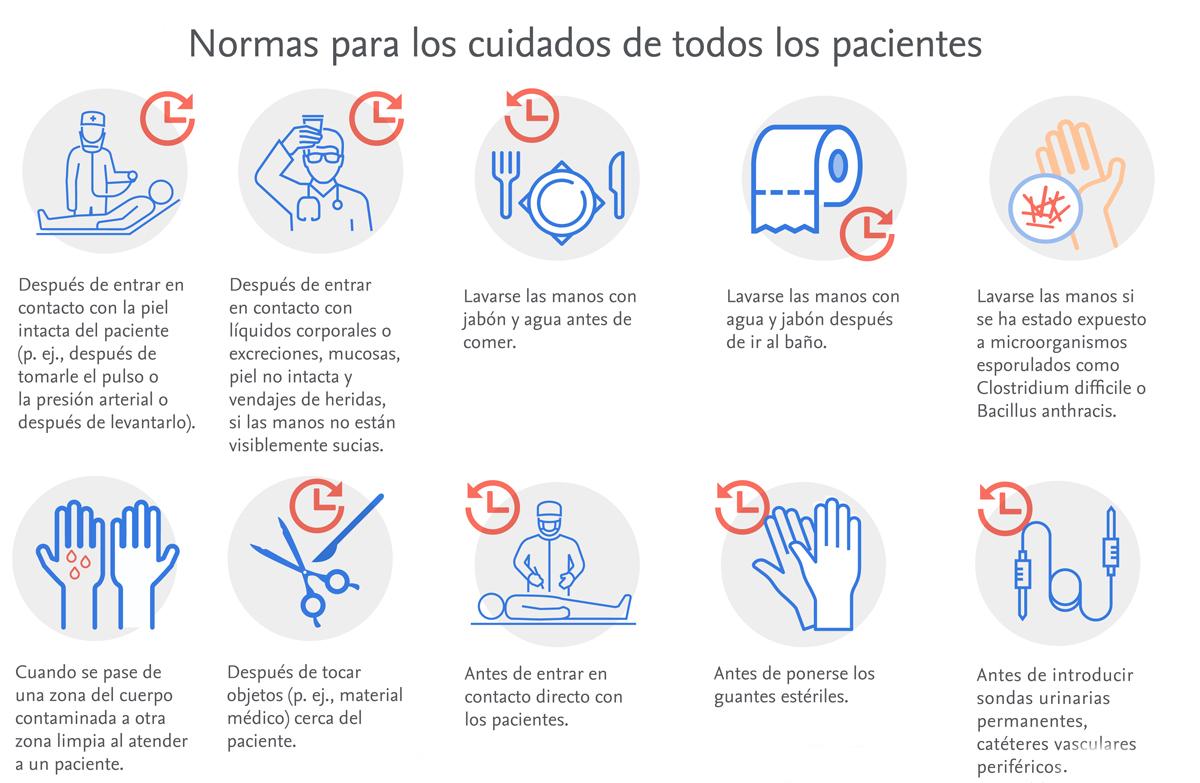Guía de higiene de manos: cuidado de pacientes, cirugía y recomendaciones generales