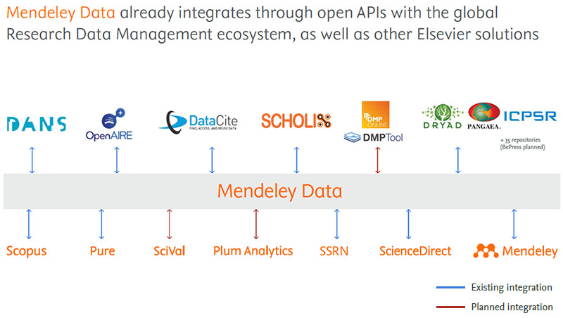 How Mendeley Data integrates with the global research data management ecosystem.