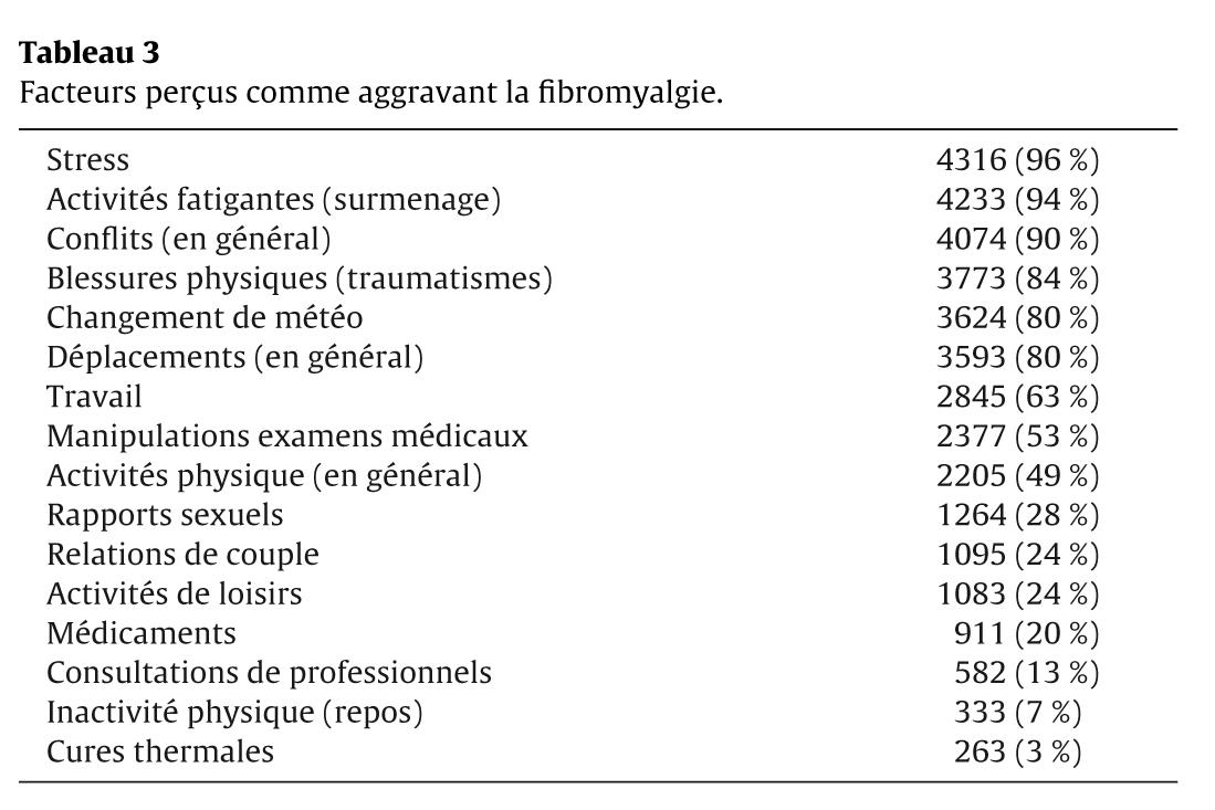 Tableau 3 Facteurs perçus comme aggravant la fibromyalgie