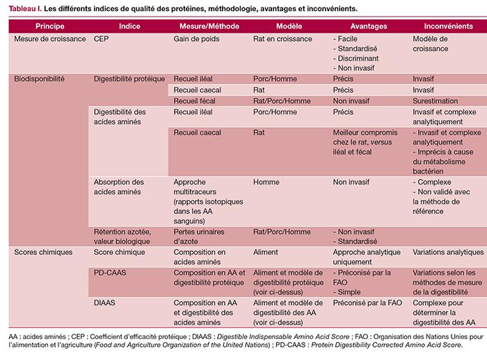 Tableau I. Les différents indices de qualité des protéines, méthodologie, avantages et inconvénients.