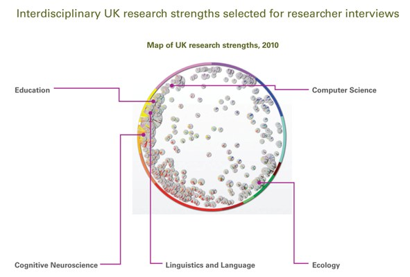 Figure 3: Interdisciplinary UK research strengths (Competencies) chosen for the interviews from the 2010 UK SciVal Spotlight map. Source: SciVal Spotlight.