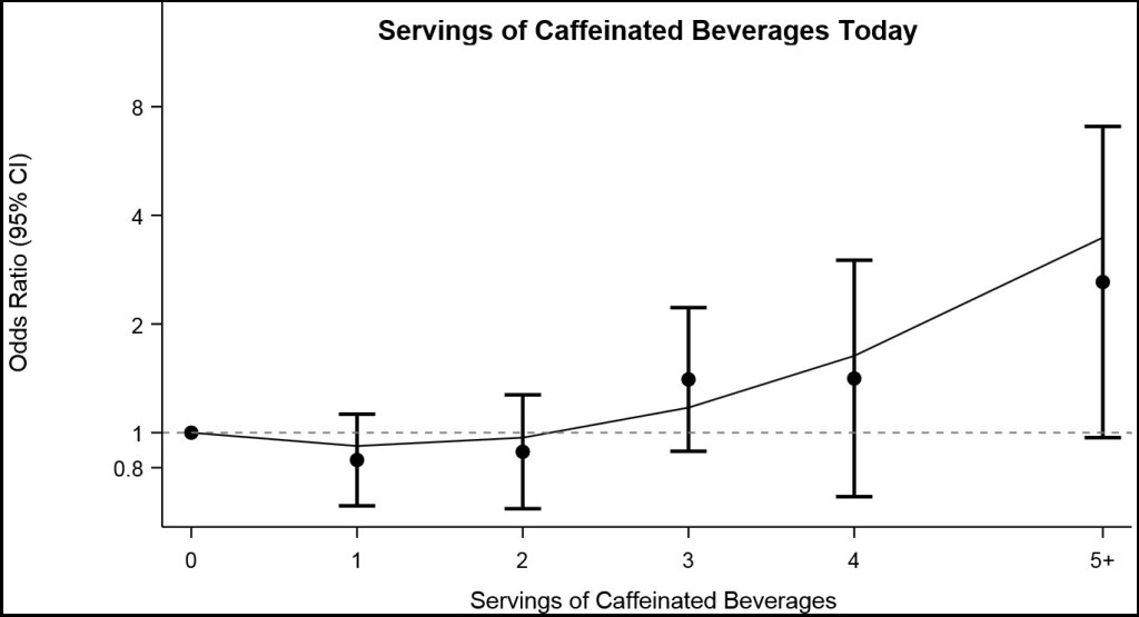 Line graph showing the association between servings of caffeniated beverages compared to none and occurrence of migrain on the same day.