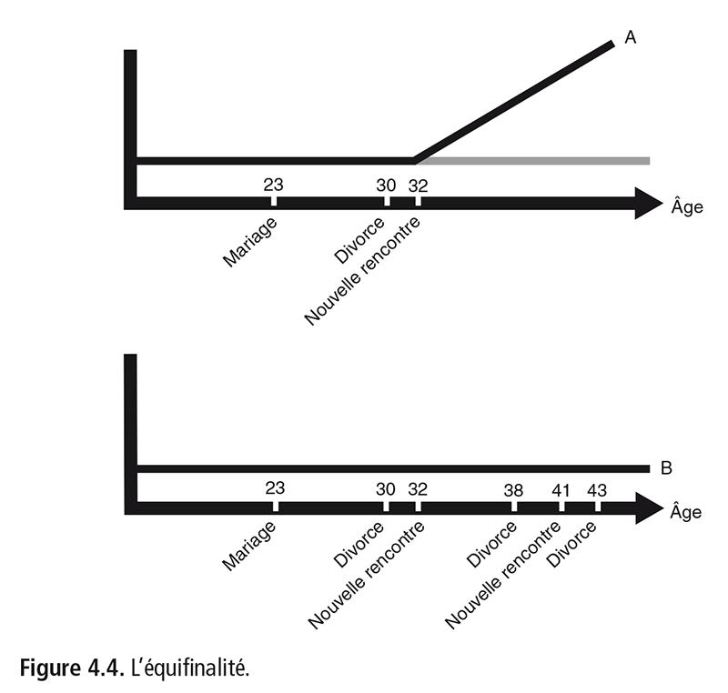 Figure 4.4 . L'équifinalité.