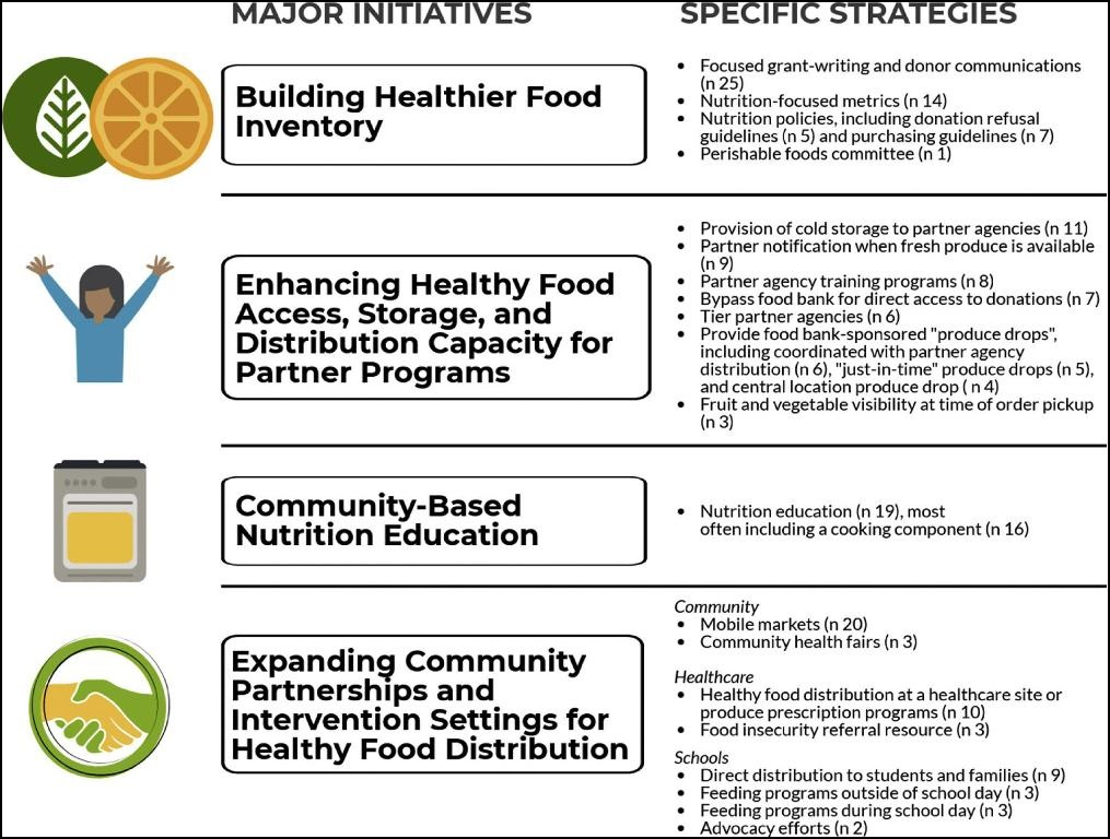 Illustration of the four major initiatives and specific strategies for nutrition-focused food banking
