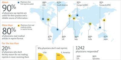 Comment les tirés-à-part peuvent aider les médecins à améliorer les soins aux patients