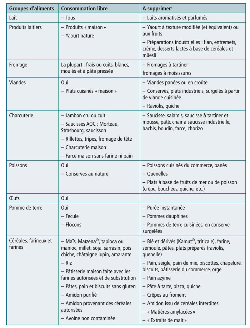 Régime sans gluten : aliments autorisés et à écarter