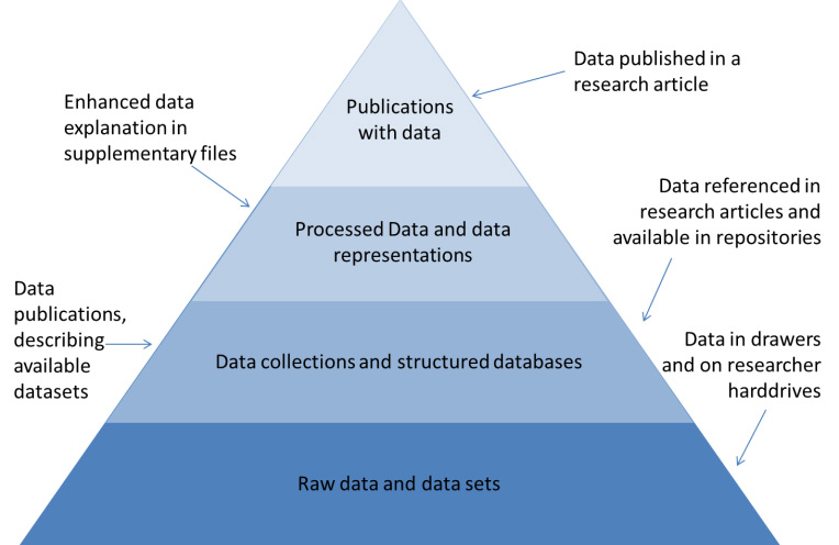 Figure 1. Different types of data represented in a data pyramid adapted from the Opportunities for Data Exchange (ODE) Report on Integration of data and publications, 2011