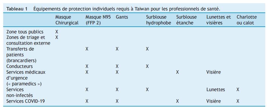 Tableau 1 Équipements de protection individuels requis à Taiwan pour les professionnels de santé.