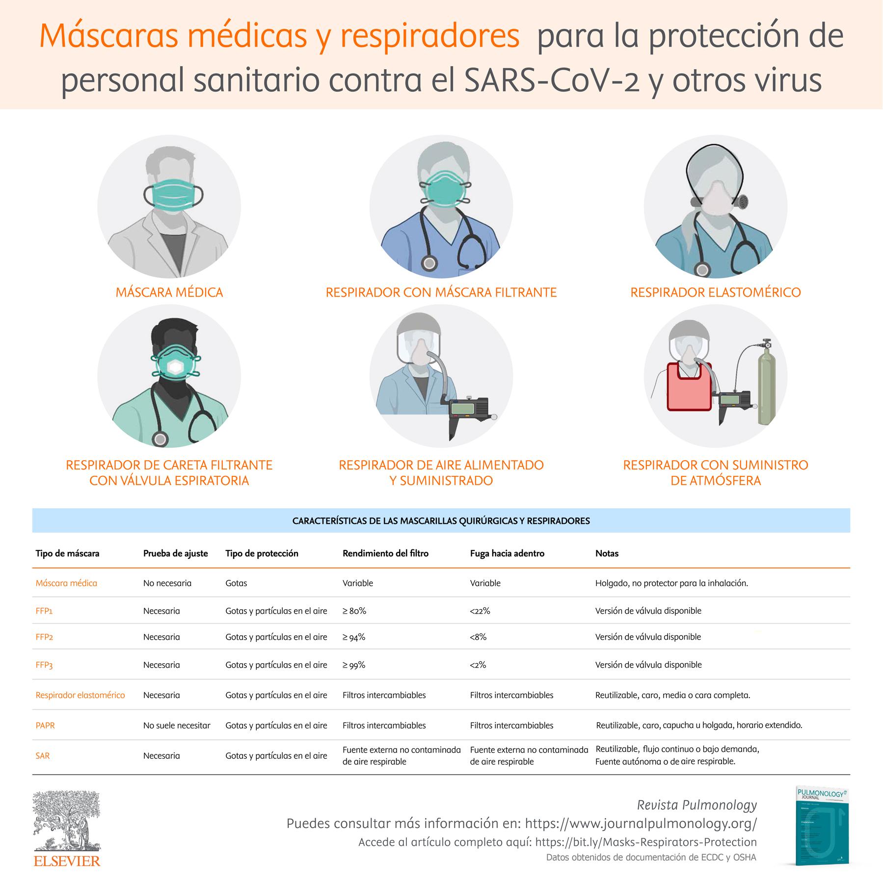 Máscaras médicas y respiradores  para la protección de personal sanitario contra el SARS-CoV-2 y otros virus