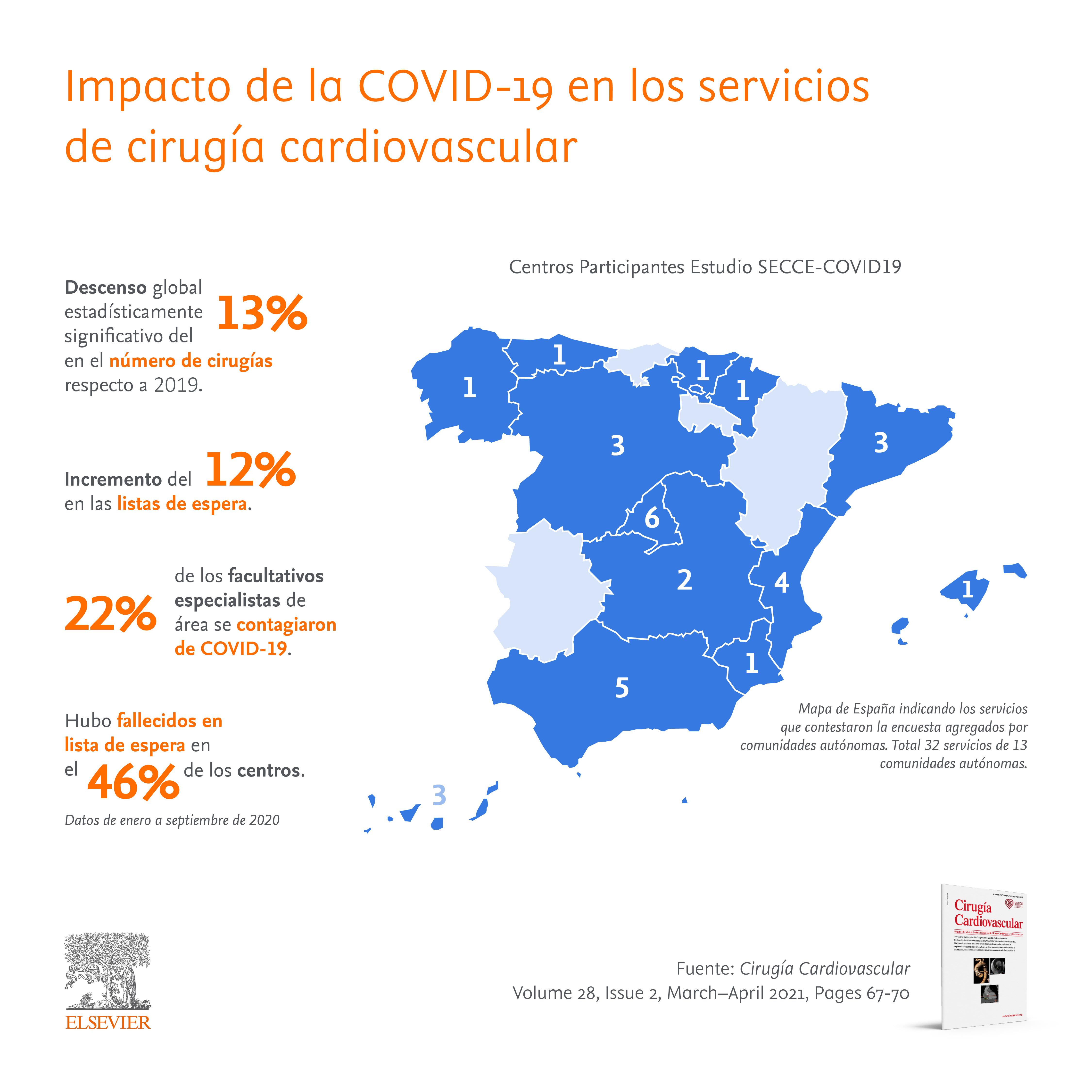 Impacto de la COVID-19 en los servicios de cirugía cardiovascular