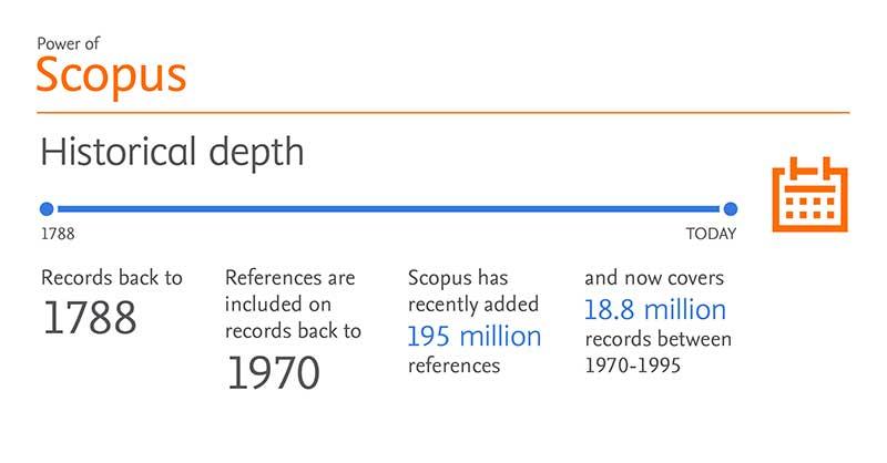 Scopus Historical Depth  | Elsevier