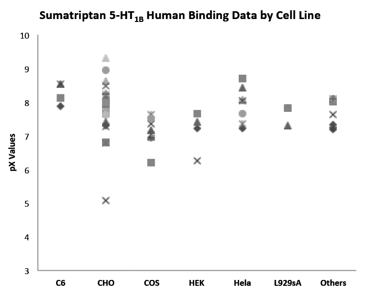 Human binding data by Cell Line - Industry Insights | Elsevier R&D Solutions