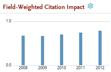 Figure 2: Field-Weighted Citation Impact of papers with at least one Chinese author (source: SciVal).