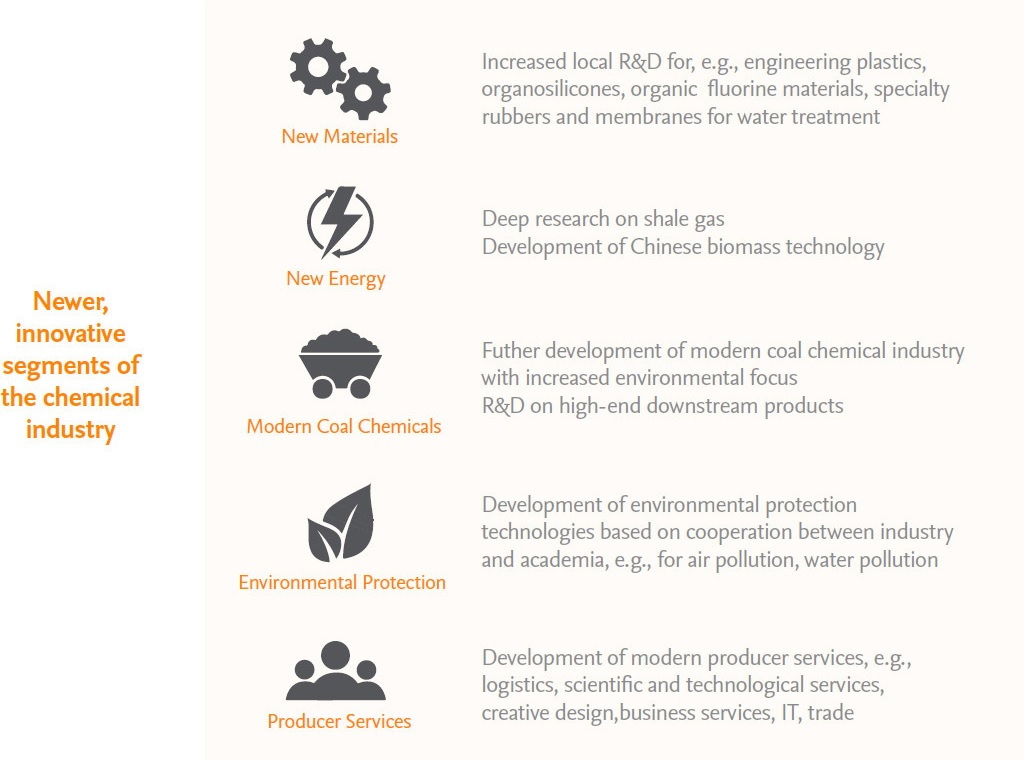 Key innovation focus of 13th Five-Year Plan for traditional and modern chemical industry