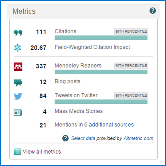 An example of the metrics you might see alongside the Scopus article.