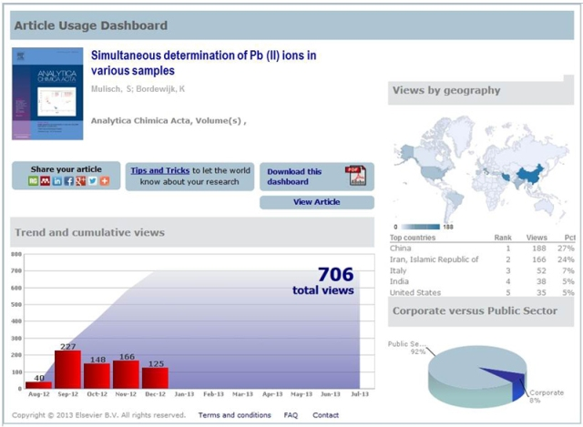 An example of an Article Usage Report taken from the journal Analytica Chimica Acta