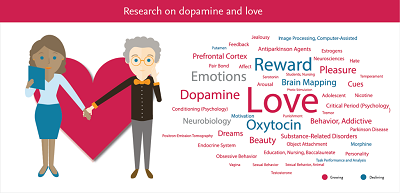 This tag cloud reveals the key terms associated with research into love and dopamine. The colors indicate whether the research for that term is growing or declining. (Source: Scopus data; graphics by Alessandro Amato using SciVal)
