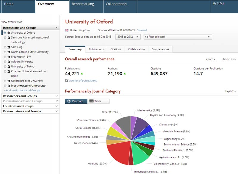 The Overview Module provides a snapshot of publication, citation, collaboration and competency information for a country, institution, research group or research field.