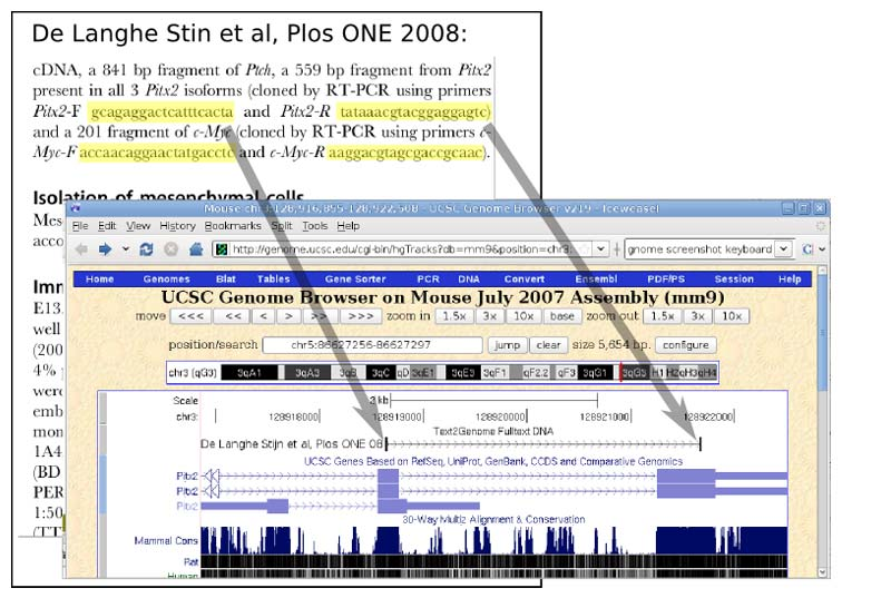 An example of text-mining is the UCSC Genome Browser project, created by Dr. Max Haeussler as a post-doctoral scholar of biomolecular engineering at the University of California, Santa Cruz (UCSC). Used by thousands of researchers around the world, this tool enables researchers to discover papers that mention specific genes and overlapping sequences. As part of this ongoing project, Dr. Haeussler has text-mined more than 6 million Elsevier articles and a subset of open access content from PubMed Central looking for gene sequences mentioned in papers. He mapped the results onto the human genome representation in the UCSC Genome Browser.