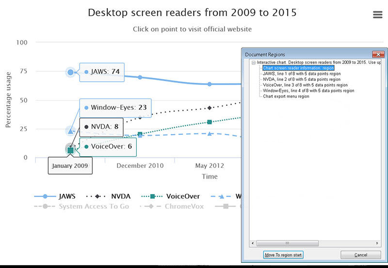 This Highcharts line chart shows the JAWS document regions feature – a way for screen reader users to locate the main regions of a web page.