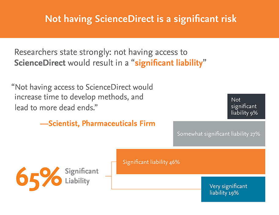 ScienceDirect Info Graphic - R&D professionals, Who uses | Elsevier Solutions