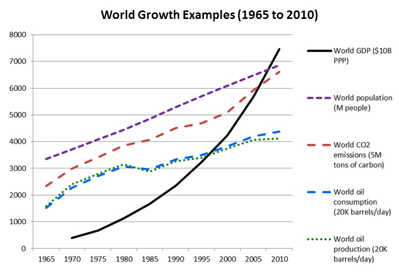 World Growth Examples (1965 to 2010)