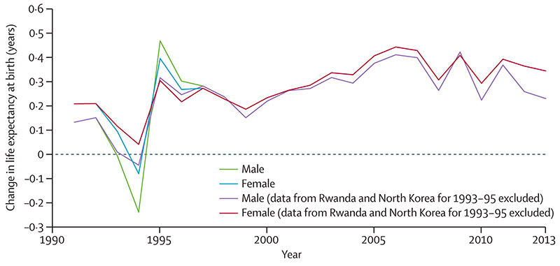 Change in global life expectancy at birth for males and females (Source: GBD 2013, The Lancet)