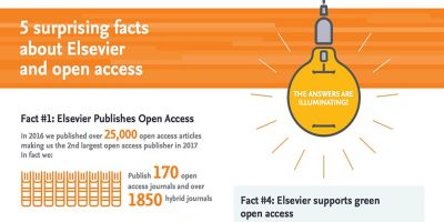5 surprising facts about Elsevier and open access