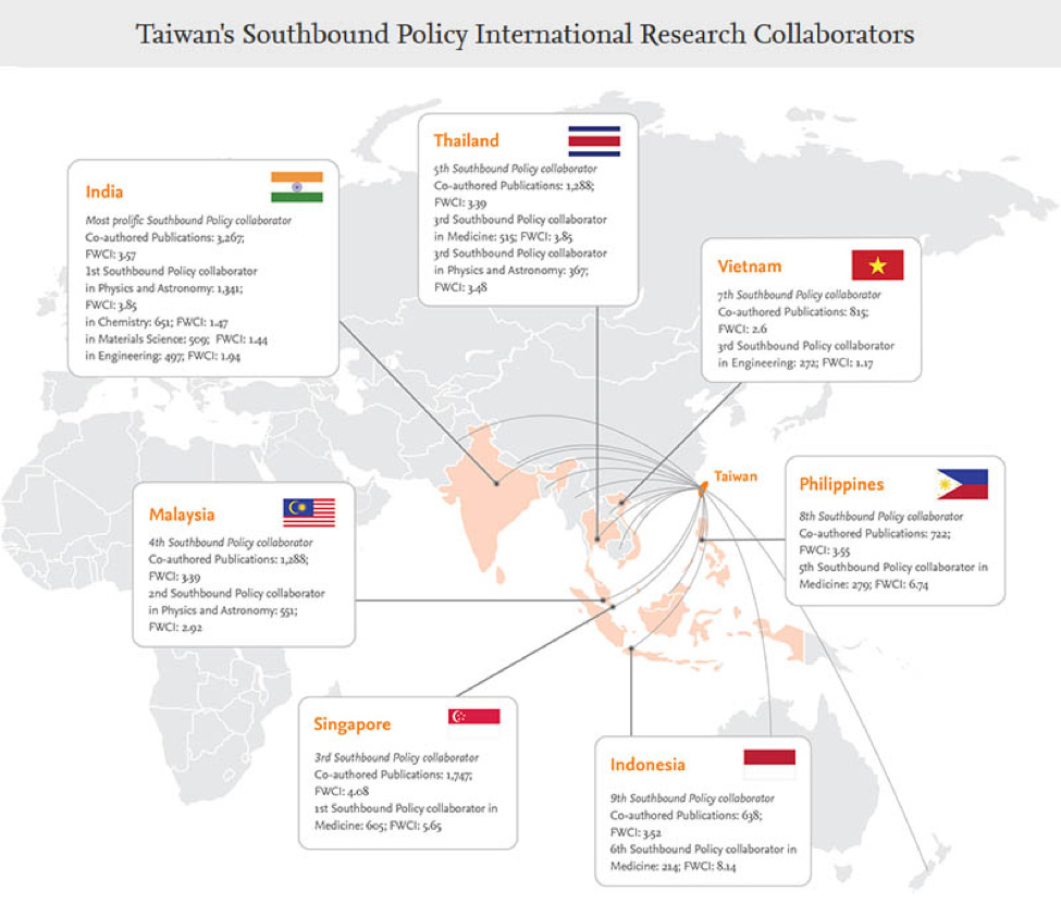 This infographic excerpt shows colloborative efforts among seven nations as part of Taiwan's Southbound Policy. Click to see the full infographic.