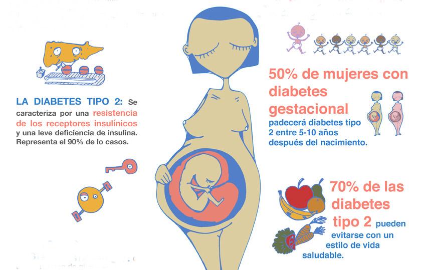 La diabetes en la mujer: tipos y estadísticas