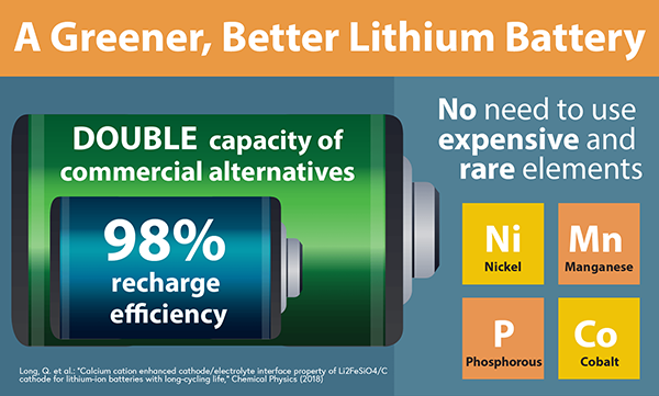 1090 Greener better lithium batteries-600.png