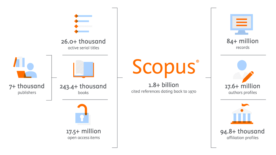 How Scopus works - thumbnail | Elsevier