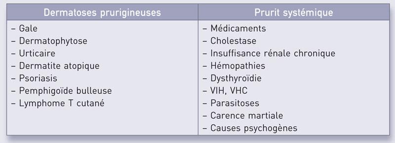 causes du prurit