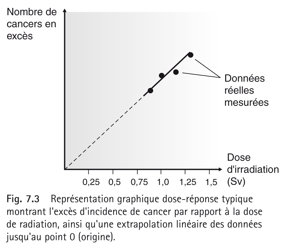 Représentation graphique dose-réponse typique montrant l'excès d'incidence de cancer par rapport à la dose de radiation, ainsi qu'une extrapolation linéaire des données jusqu'au point 0 (origine).