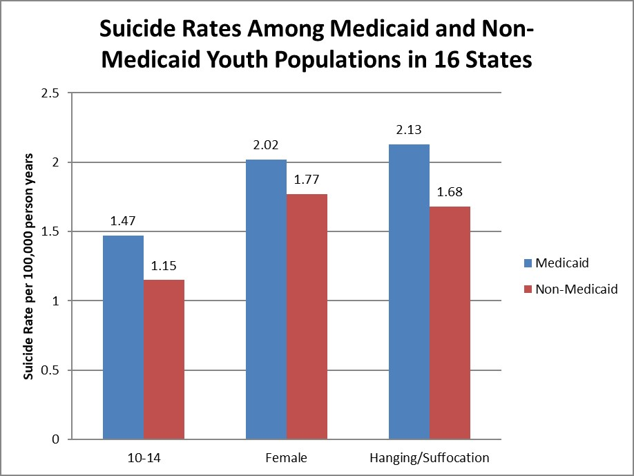 A bar chart showing suicide rates between Medicaid group and non-Medicaid group.