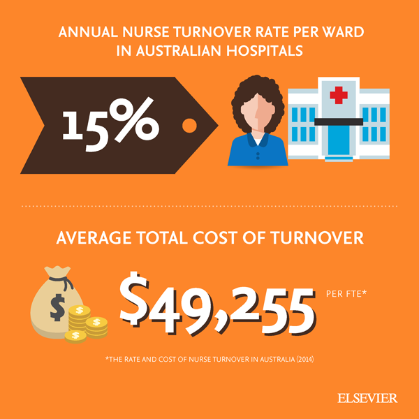 Annual-rate-of-nurse-turnover-infographic.png