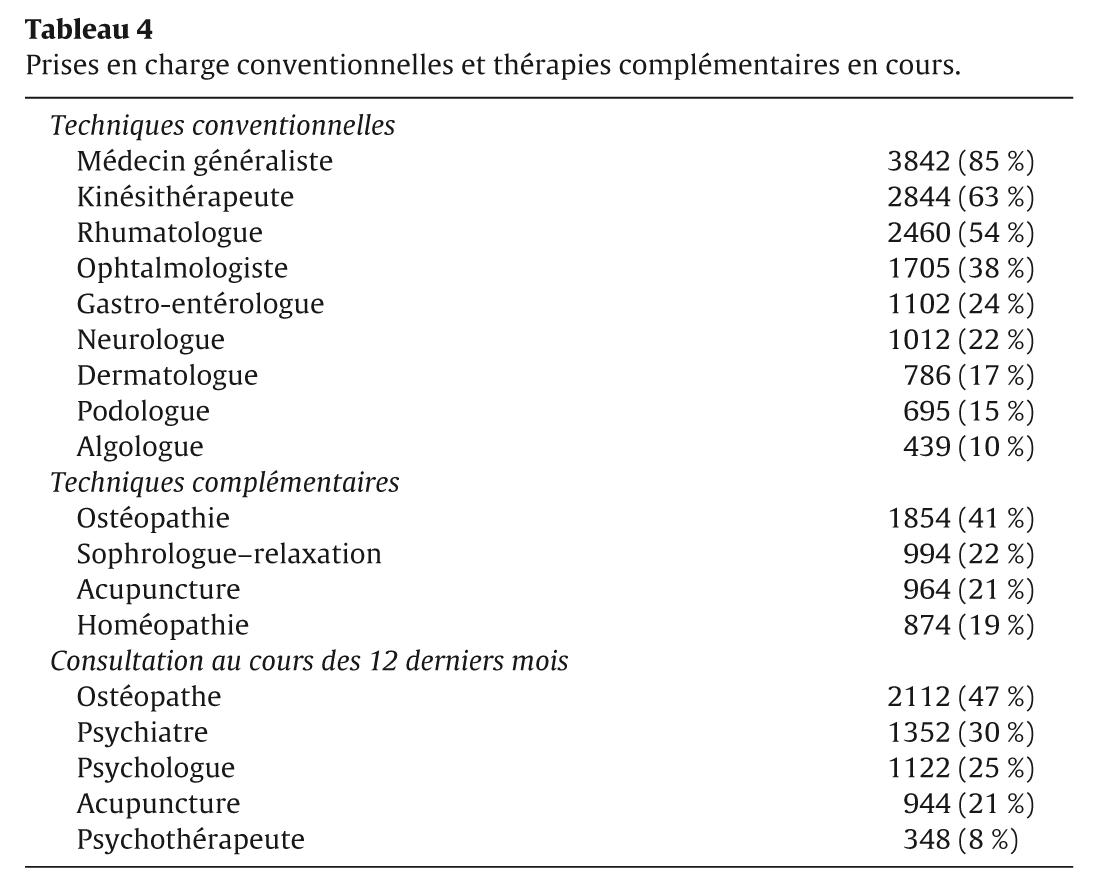 Tableau 4 Prises en charge conventionnelles et thérapies complémentaires en cours.