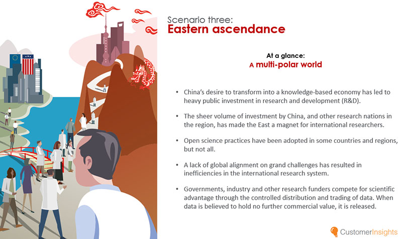 In the Eastern ascendance scenario, China's desire to transform into a knowledge-based economy has led to heavy public investment in R&D.