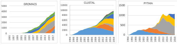 The overall number of citations keeps growing for software articles. (Source: GROMACS, CLUSTAL and PYTHIA)